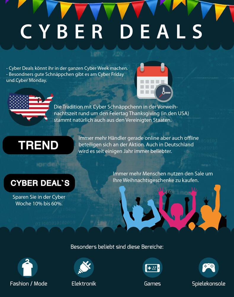 Infografik zu den Cyber Deals