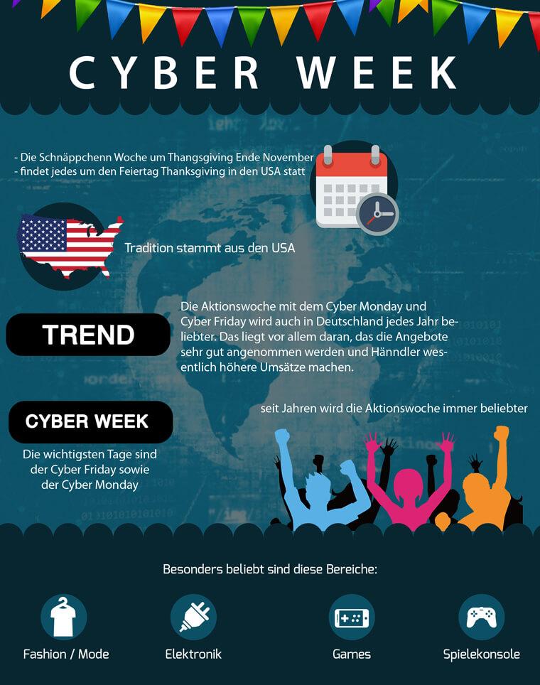 Cyber Week / Woche Infografik