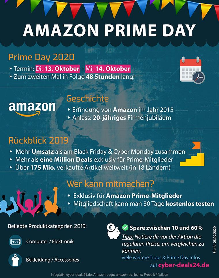 Infografik zum Prime Day (2019)